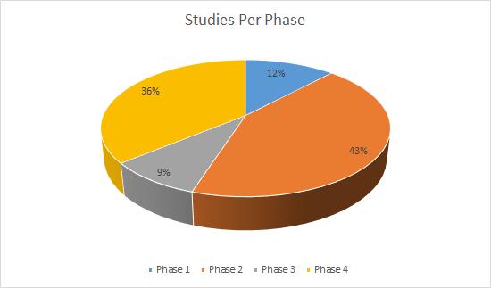 Studies per phase